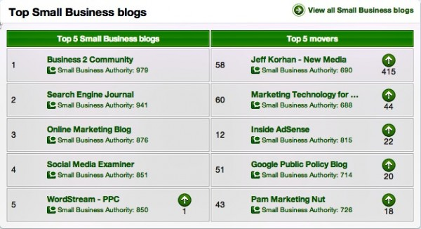 Technorati Top Small Business Blogs