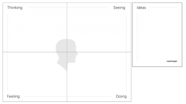 Mapping the Ideal Customer Content Experience